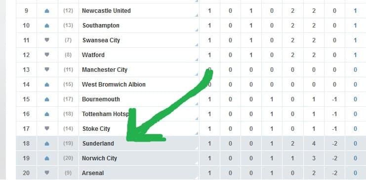 Norwich league table