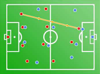 long ball tactics